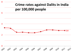increasing crime rate in india Crime rate within a decade in india which shows an increasing trend and female criminality getting extended from minor crimes to heinous crimes total crimes.