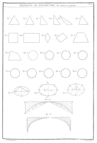 File:A-J Roubo - L'Art du Menuisier - Planche 002.png