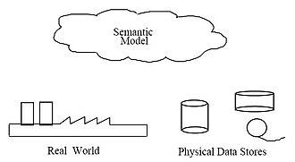 Data modeling - Image: A2 4 Semantic Data Models