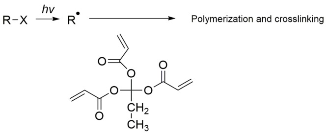 A radical induced polymerization and crosslinking of an acrylate monomer as negative photoresist Acrylate negative photoresist.tif