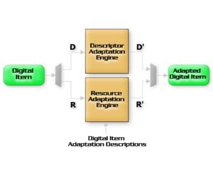 Digital Item - Schema of the Digital Item adaptation