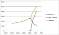 Anlehre - Berufsattest 1990 bis 2011.png