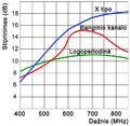 Antenu charakteristikos1.png