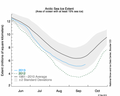 Arctic sea ice extent.png