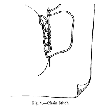 Fig. 2.—Chain Stitch‎.