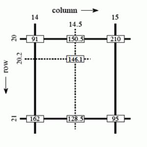 Bilinear interpolation - Example of bilinear interpolation in grayscale values