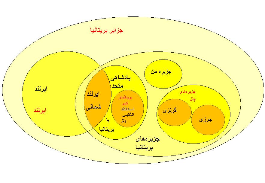 British diagram