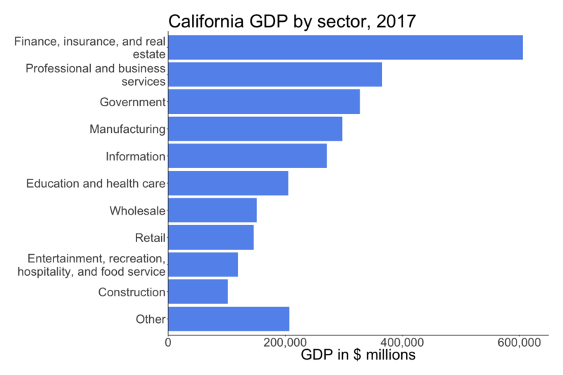 File:California GDP by sector 2017.png