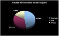 Causas de homicidio en Barranquilla.png