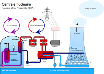 English: French scheme of nuclear power plant ...