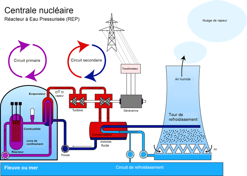 Fichier:Centrale nucleaire REP.png