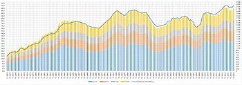 Graphique montrant l'évolution du taux de chômage en France (au sens du Bureau international du travail) entre 1975 et 2009. De 3 % environ en 1975, on est passé à plus de 10 % en 2014, avec de nombreuses fluctuations entre temps.