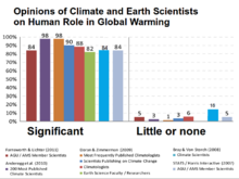 How many people STILL believe in man-made global warming?