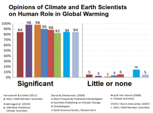 Scientific opinion on climate change - Image: Climate science opinion 2