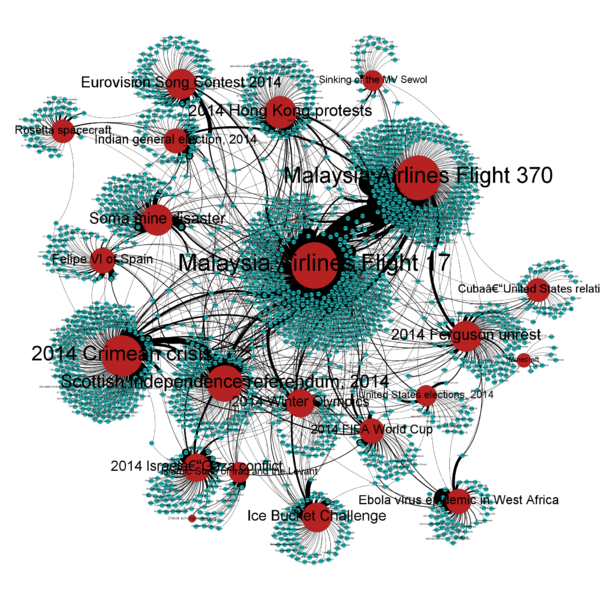 File:Coauthorship network of 2014 breaking news articles.png