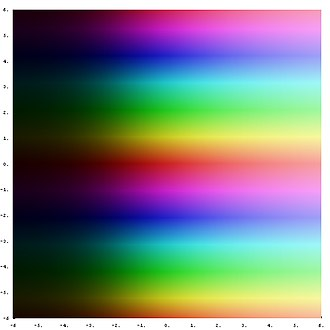 Exponential function - Exponential function on the complex plane. The transition from dark to light colors shows that the magnitude of the exponential function is increasing to the right. The periodic horizontal bands indicate that the exponential function is periodic in the imaginary part of its argument.