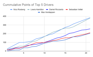 Cummulative Points of Top 5 Drivers.png