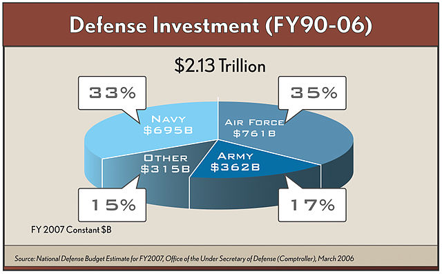 Government Budget Pie Chart: Defense Investment (FY90 - FY06).jpg - Wikimedia Commons,Chart