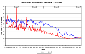Estimated birth rate (blue) and death rate in Sweden for the period of 1735 to 2000. The graph indicates strong population growth for the period of 1800 to 1970, and a beginning population decline from the 1980s.