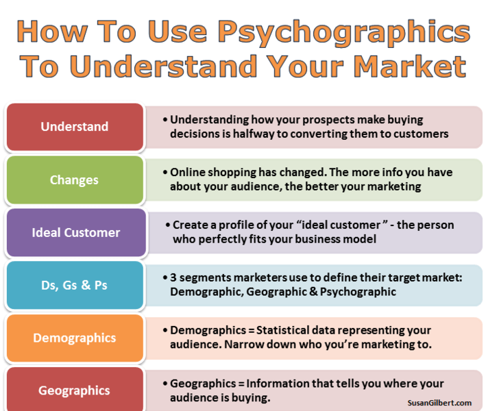 How to Use Psychographics To Understand Your Market. Understand: understanding how your prospects make buying decisions is halfway to converting them to customers, Changes: online shopping has changed. The more info you have about your audience, the better your marketing, Ideal Customer: create a profile of your