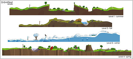 Different levels in a 2D game layout Dromfaret levels.jpg