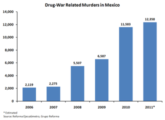 Crime in Mexico - Drug-war related murders in Mexico, 2006–2011.