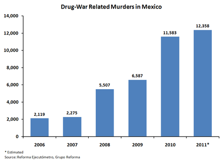 Drug War related murders in Mexico, 2006-2011 Drug-War Related Murders in Mexico 2006-2011.png