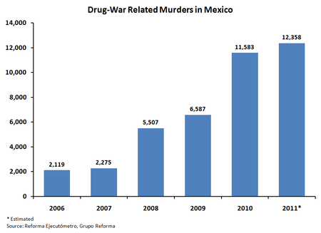 Murders in Mexico since 2006 related to drug trafficking activities. Wikipedia
