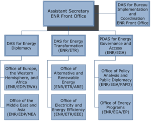 Bureau of Energy Resources - Organizational chart of the Bureau of Energy Resources