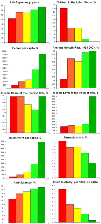 Economic Freedom of the World - Charts showing economic freedom, as defined in Economic Freedom of the World, and various other indicators. The red bars shows nations with less economic freedom, the green bars those with more.