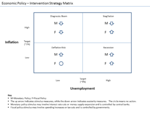 Economic interventionism - Typical intervention strategies under different conditions