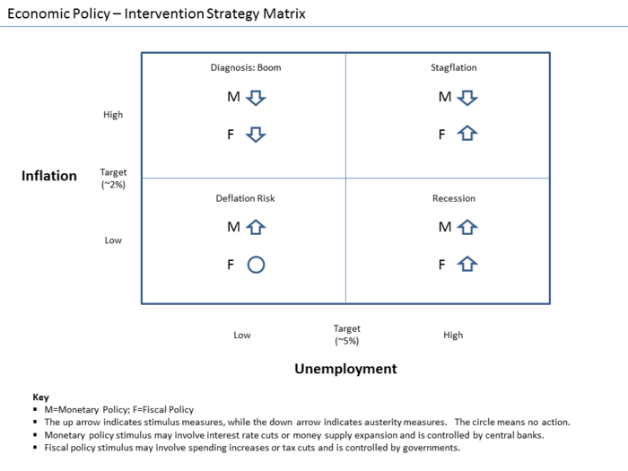 Typical intervention strategies under different conditions Economic Policy - Intervention Strategy Matrix.png