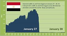 Egypt's Internet Traffic.jpg