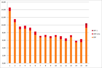 Wetten, dass..? - Audience ratings since the first broadcast with Markus Lanz on 6 October 2012.