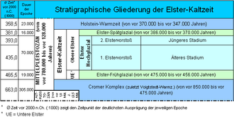 Cromerian Stage - Stratigraphic division for North Germany