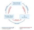 Energieumsätze-Phasenübergänge-des-Wassers.png