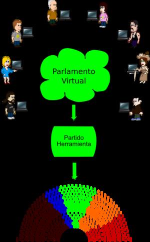 Español: Esquema: ¿Cómo conseguir la democraci...