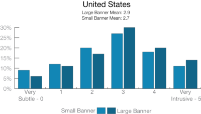 Reported Intrusiveness of Fundraising Messages in the United States, from Lake Research Partners, for 2014 - 2015 Fundraising Report