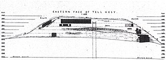 Tell el-Hesi - Cross section through the mound, after  Flinders Petrie