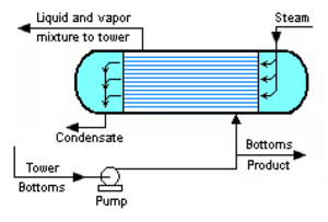 Reboiler - Image 4: Typical steam-heated forced circulation reboiler for distillation towers
