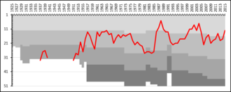 GIF Sundsvall - A chart showing the progress of GIF Sundsvall through the swedish football league system. The different shades of gray represent league divisions.