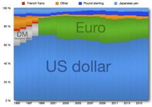 Reserve currency - Distribution of global reserve currencies