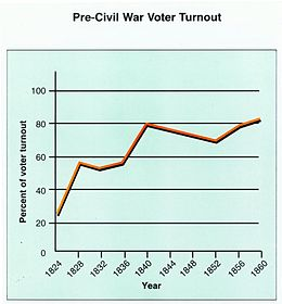 Of Eligible Voters In San Mateo Foster City School District