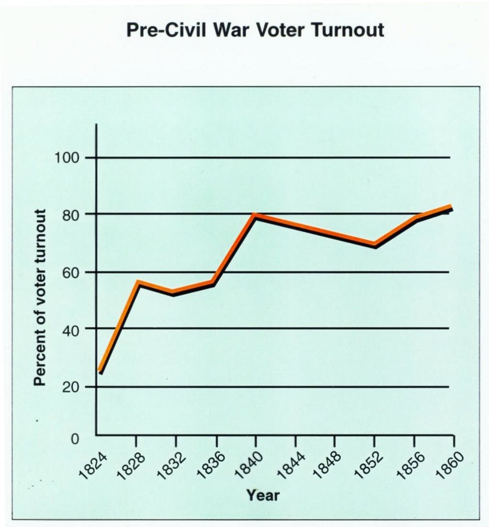 Graph from Spreadsheet US turnout 19c