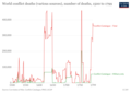 Graph of global conflict deaths from 1500 to 1799 - Our World in Data.png
