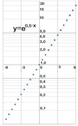 Representación semilogarítmica - Wikipedia, la enciclopedia libre