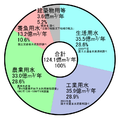 Groundwater useage in Japan J.PNG