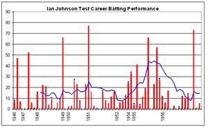 Ian Johnson (cricketer) - Image: Ian Johnson graph