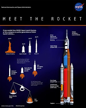 Schema interno dello Space Launch System, confrontato con lo Space Shuttle e il Saturn V