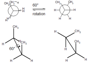 Conformational isomerism - Rotation about single bond of butane to interconvert one conformation to another.  The staggered conformation on the right is a conformer, while the eclipsed conformation on the left is a transition state between conformers. Above: Newman projection; below: depiction of spatial orientation.